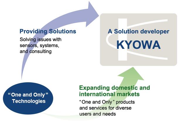 President's Message, Corporate Information | KYOWA
