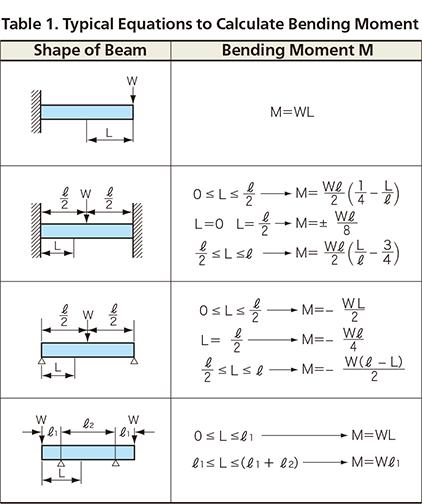 equation of strain on beams kyowa