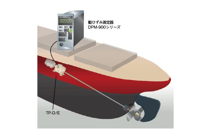 船体模型のスクリュー試験